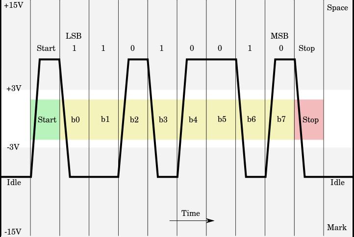 File:Rs232 oscilloscope trace.svg