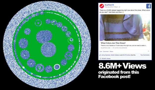 Buzzfeed Pound data