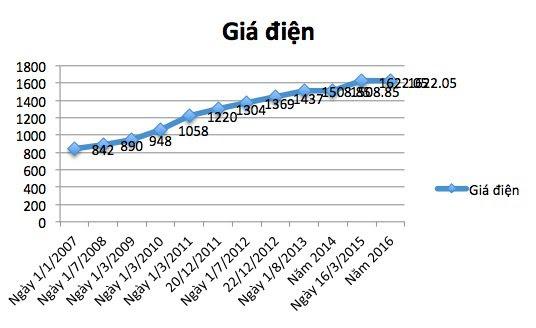 Giá điện trong 10 năm qua (đồ thị: Phạm Huyền)