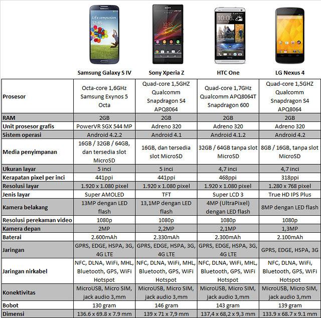 Samsung Galaxy S 4 vs Sony Xperia Z vs HTC One vs LG Nexus 4