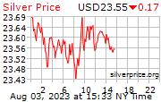 白銀價格即市走勢