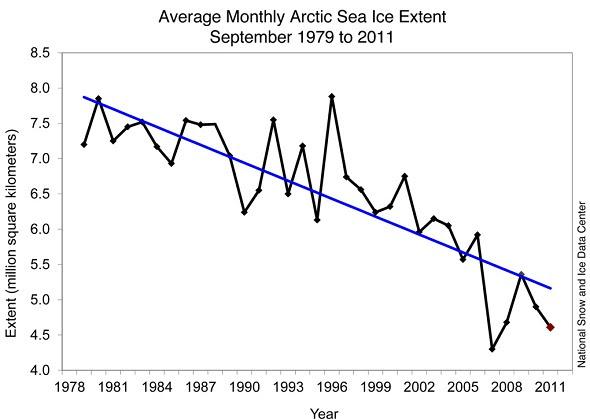 september sea ice NSIDC