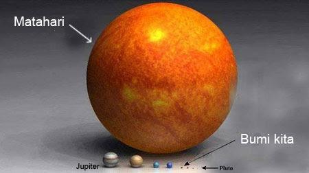 Perbandingan bumi dalam tata surya