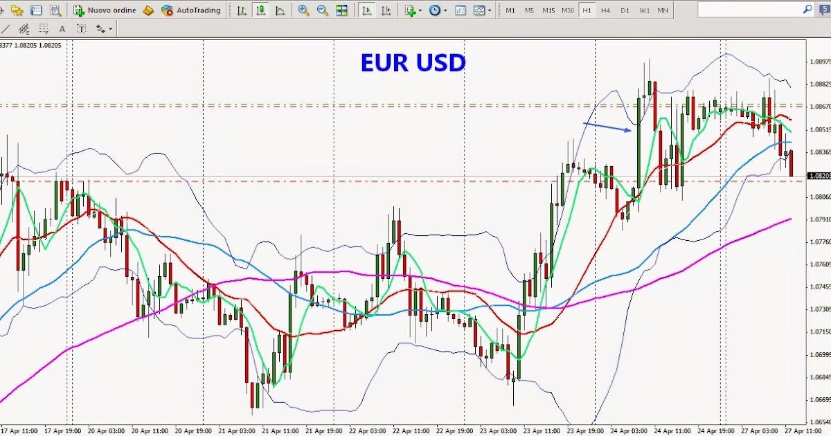 Big E Trading - Free Forex Trading Systems - blogger.com Forex Trading Forum