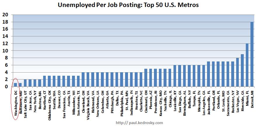Unemployment per job listing, by city