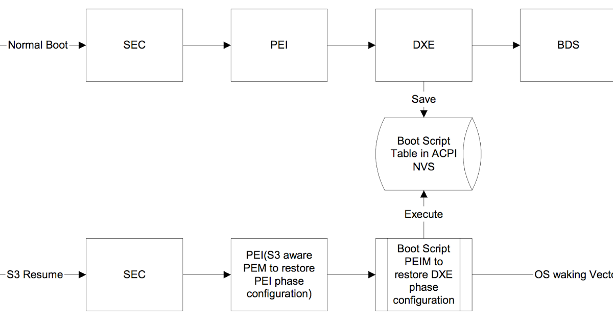 My aimful life: Exploiting UEFI boot script table vulnerability