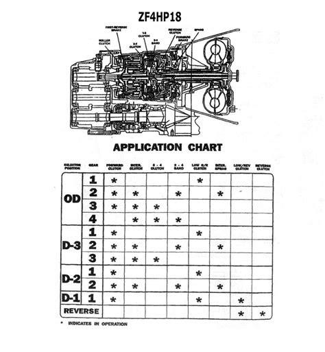 transmission repair manuals zf hp instructions  rebuild transmission