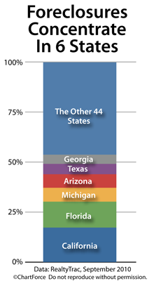 Foreclosure concentration, by state (September 2010)