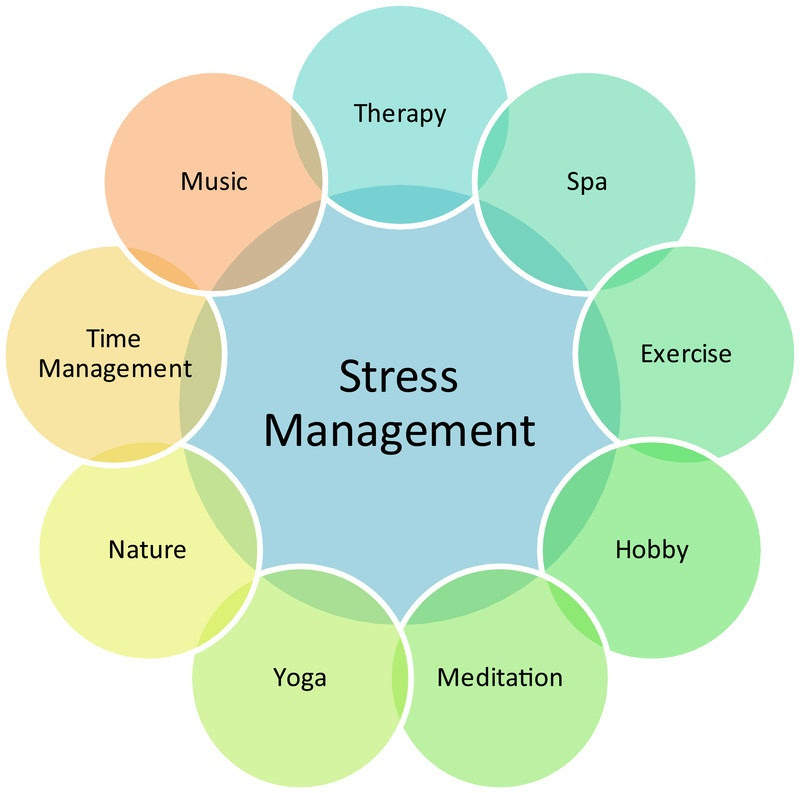 Useful Stress Management Tips to Get a Grip of Your Life ...