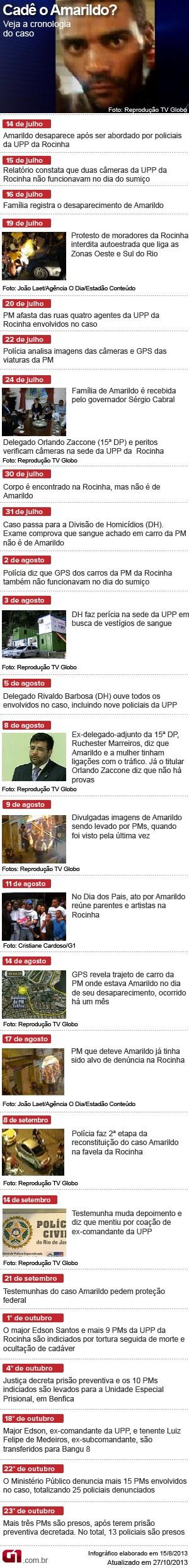 Cronologia do caso Amarildo arte  (Foto: Editoria de arte / G1)