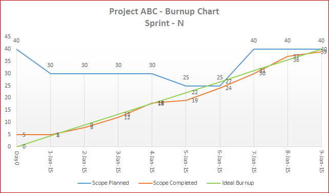 Agile Burn Up Chart Template in Excel