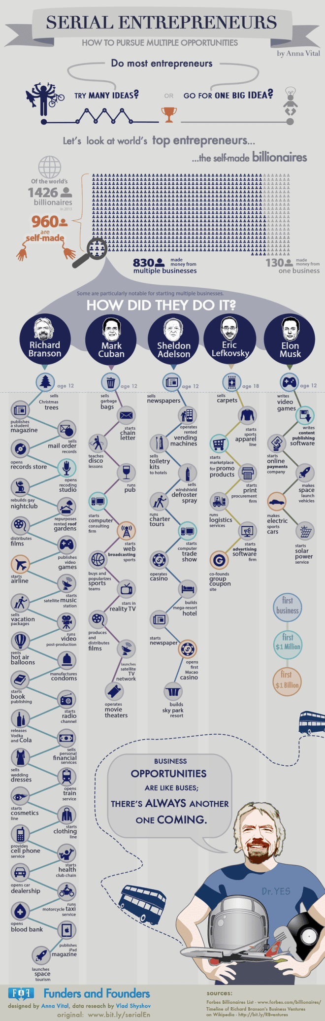 serial entrepreneurs how to pursue multiple opportunities infographic