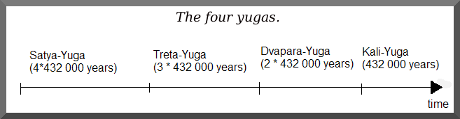 4 yugas.PNG