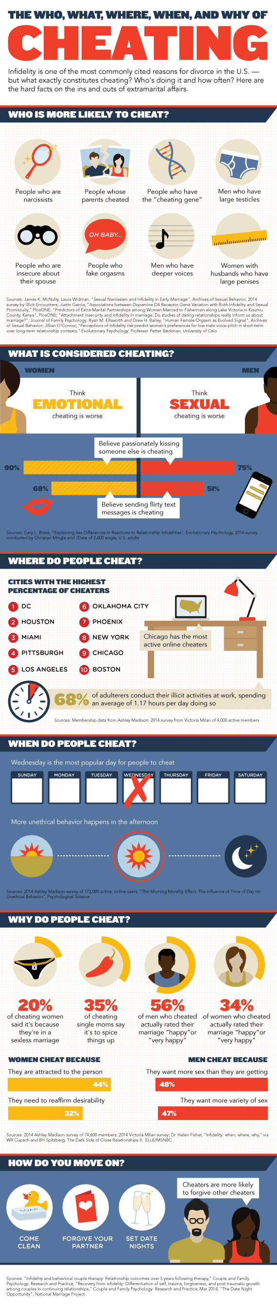 Infographic: The Who, What, Where, When, And Why of Cheating #infographic