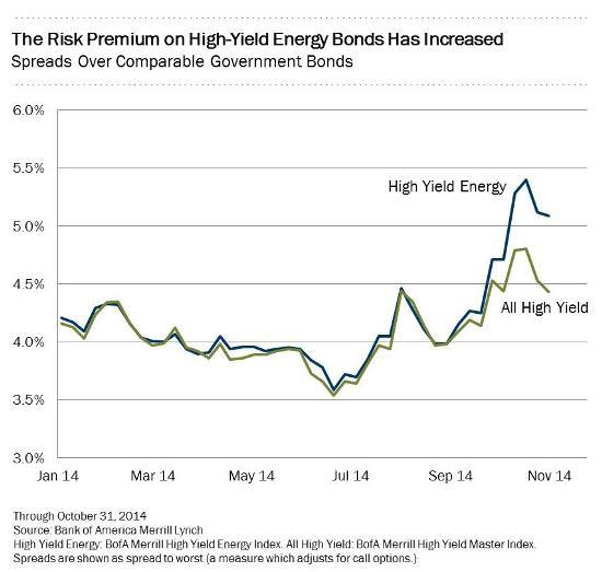 Junk energy bond spreads