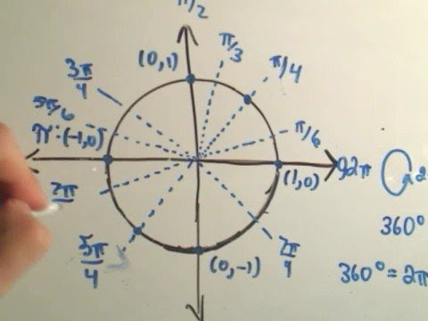 ❖ A Way to remember the Entire Unit Circle for Trigonometry ...