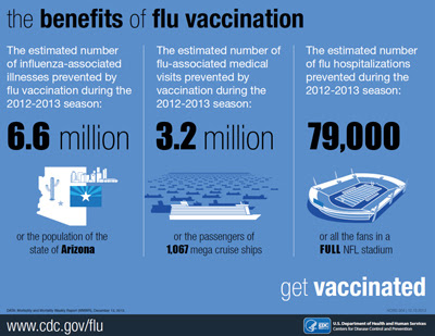 Infographic - The Benefits of Vaccination