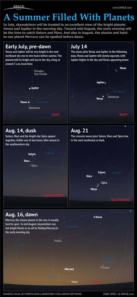 Find out how to see some striking planet groupings in the summer sky, in this SPACE.com infographic.