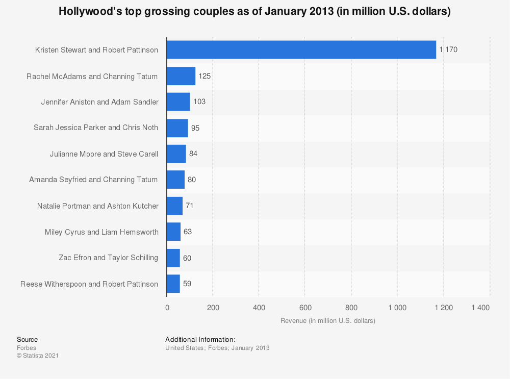 Leading grossing couples in Hollywood as of January 2013