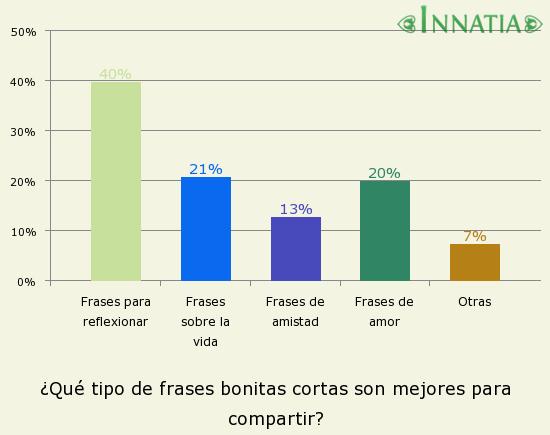 30 Frases Bonitas Cortas De Reflexion Amor Y Mas Frases Breves