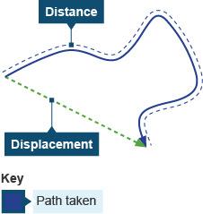 BBC - GCSE Bitesize: Forces and motion