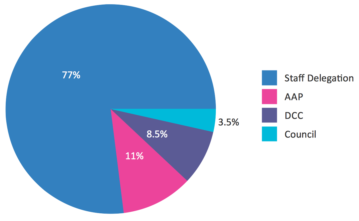 Adding legend to donut google groups i would like a chart like this httpconceptdrawhow to guidepicturepercentage pie chart da determinationsg nvjuhfo Choice Image