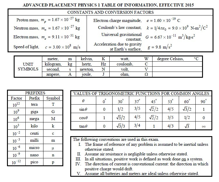 Spice of Lyfe: Ap Physics Year 2 Formula Sheet