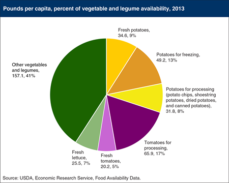 There is a vegetable shortage in the U.S.