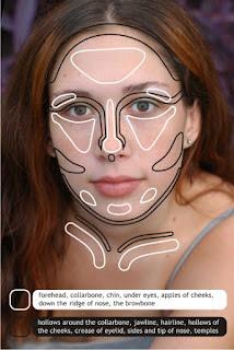 Makeup Facial Contouring