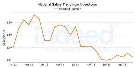 25  best ideas about Wedding planner salary on Pinterest