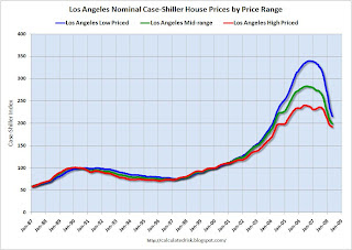 Case-Shiller Tiered House Price Los Angeles