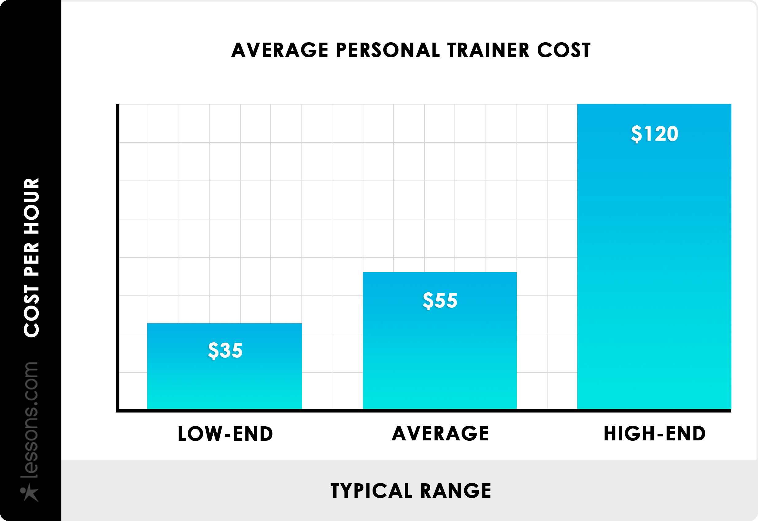 how much money do personal trainers make in ontario