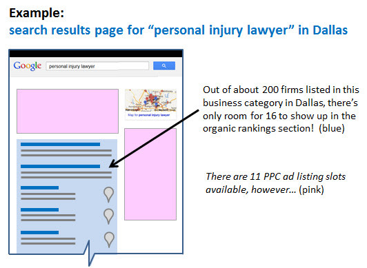 Natural Search Listings vs Paid Search Listings in Search Results for Personal Injury Attorneys