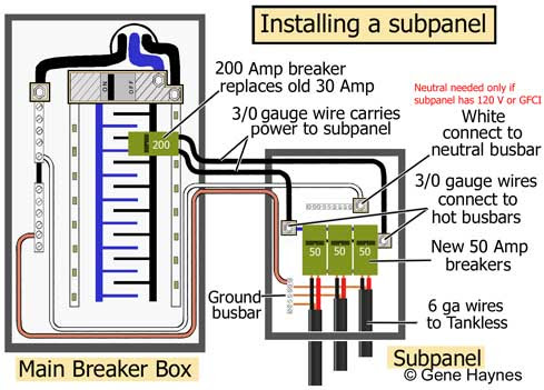 How To Install A Subpanel How To Install Main Lug