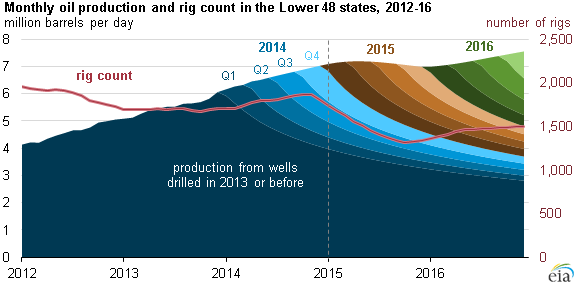 graph of monthly oil production and rig count in the lower 48 states, as explained in the article text