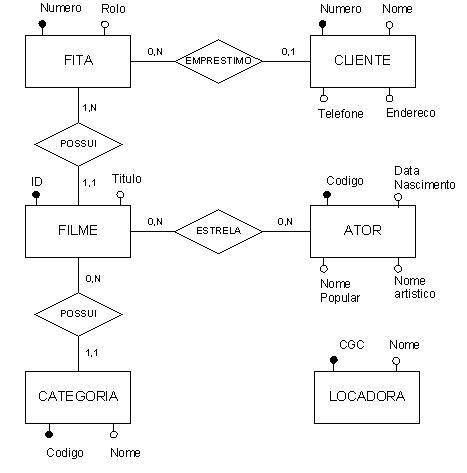 Como criar uma base de dados no mysql
