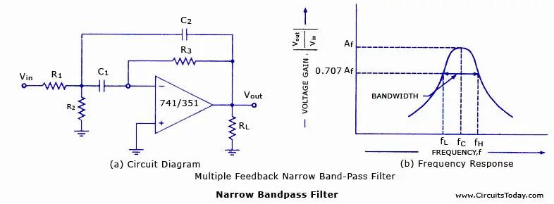 Narrow Band pass filter