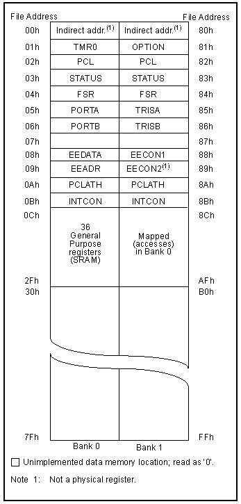 các register_harita