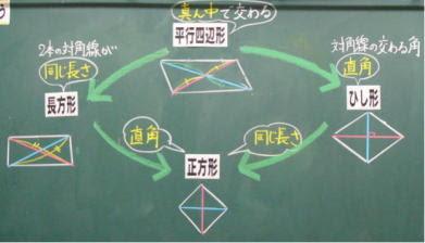 4年垂直平行と四角形の実践と指導案