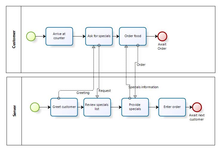 2010 02 08_BPMN_Process_Example