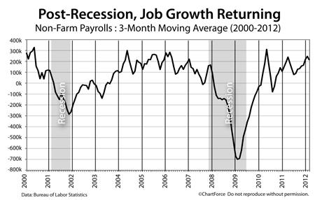 Non-Farm Payrolls 2000-2012