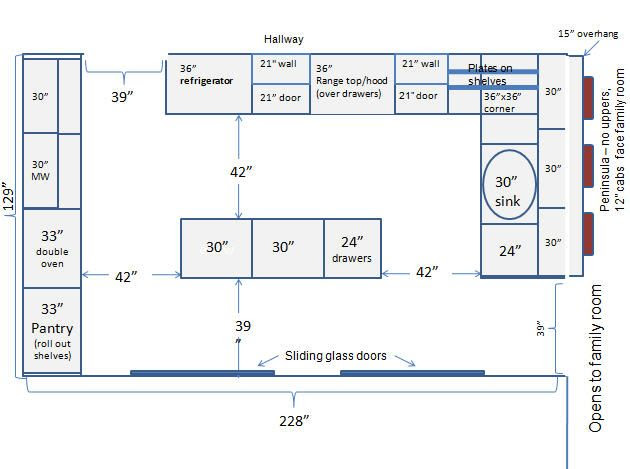 Commercial Kitchen layout pointers eire
