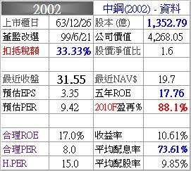 2002_中鋼
