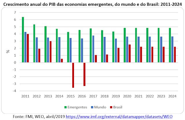 Cai o investimento público e a produtividade no Brasil submergente