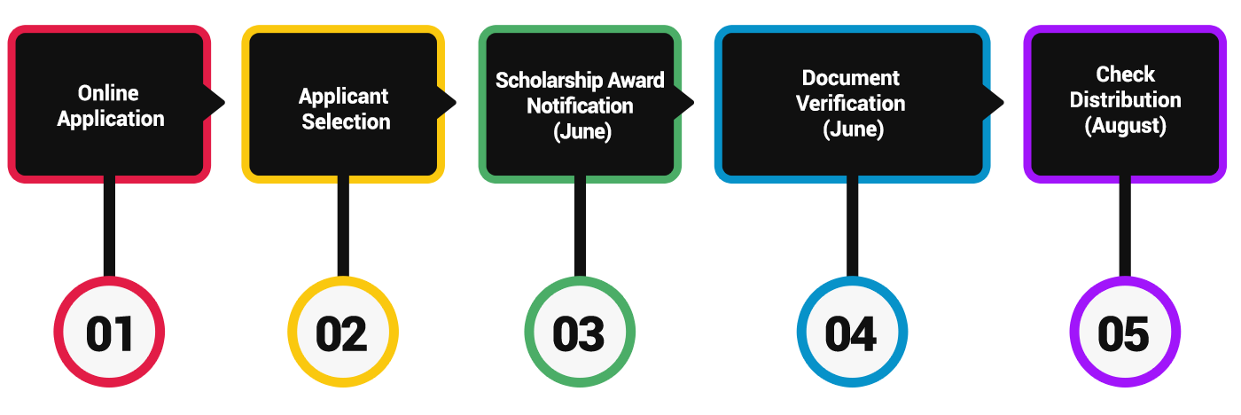 About Scholarships | Thurgood Marshall College Fund