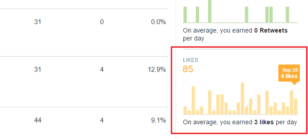 twitter analytics engagement likes graph