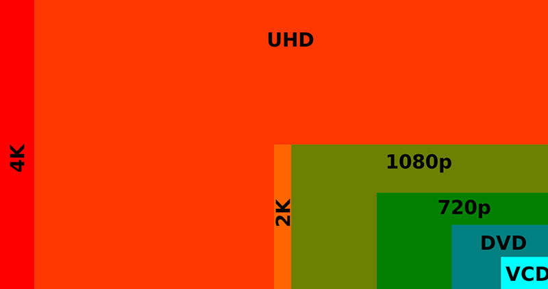 The TVs that we colloquially call '4K TVs' should really be called 'UHD TVs' or '4K UHD TVs', because their resolution is different from the (DCI) 4K that came before it. (Image source: Wikipedia.)