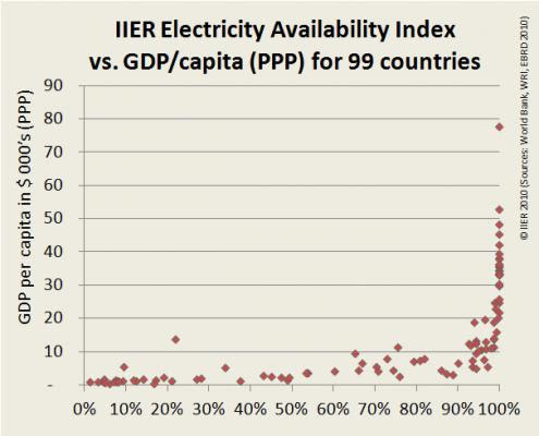 Fig 4. Electricity Availability and GDP per capita