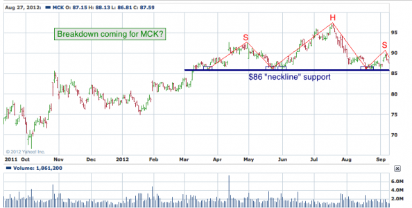 1-year chart of MCK (McKesson Corporation)