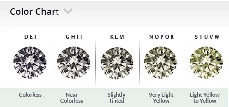 educate   diamonds  making  purchase